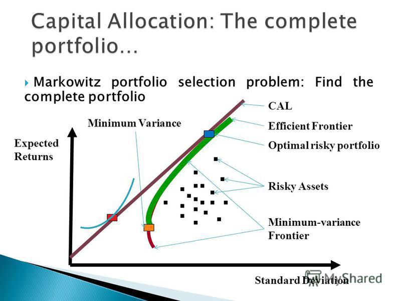 Markowitz portfolio selection problem: Find the complete portfolio Standard Deviation Expected Returns Risky Assets Efficient Frontier Minimum-variance Frontier Minimum Variance Optimal risky portfolio CAL