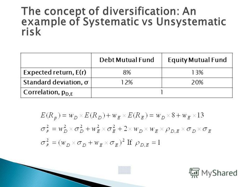 The concept of diversification: An example of Systematic vs Unsystematic risk Debt Mutual FundEquity Mutual Fund Expected return, E(r)8%13% Standard deviation, σ12%20% Correlation, p D,E 1