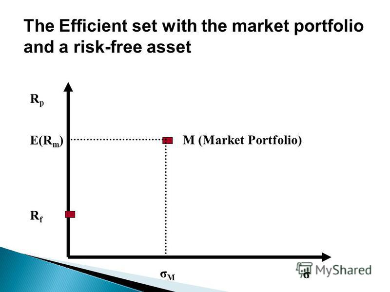 The Efficient set with the market portfolio and a risk-free asset σ RpRp RfRf M (Market Portfolio) E(R m ) σΜσΜ