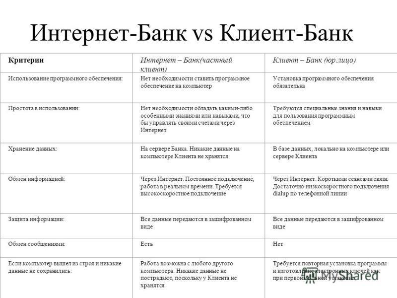 Интернет-Банк vs Клиент-Банк Критерии Интернет – Банк(частный клиент) Клиент – Банк (юр.лицо) Использование программного обеспечения:Нет необходимости ставить программное обеспечение на компьютер Установка программного обеспечения обязательна Простот