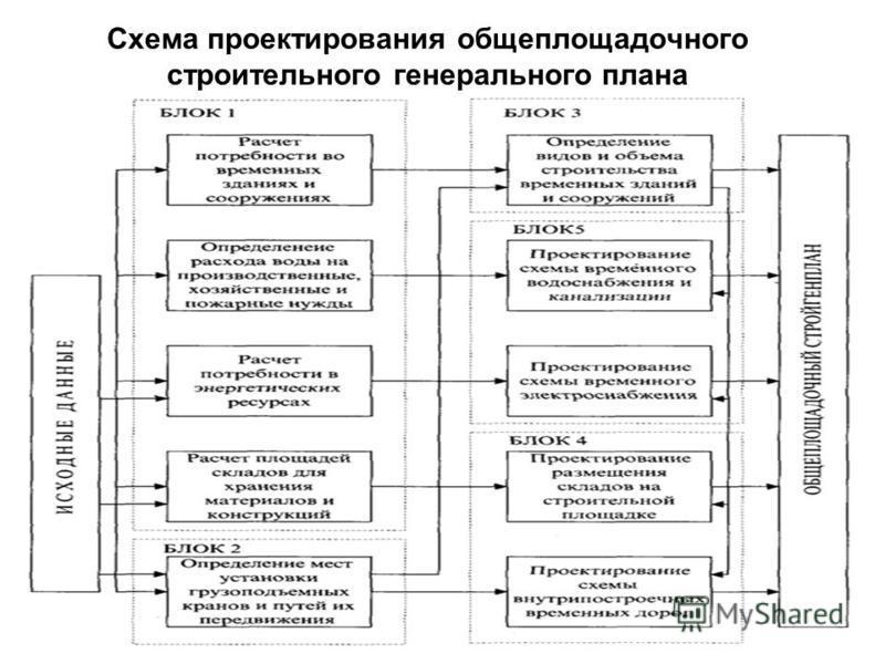 Схема проектирования общеплощадочного строительного генерального плана 11