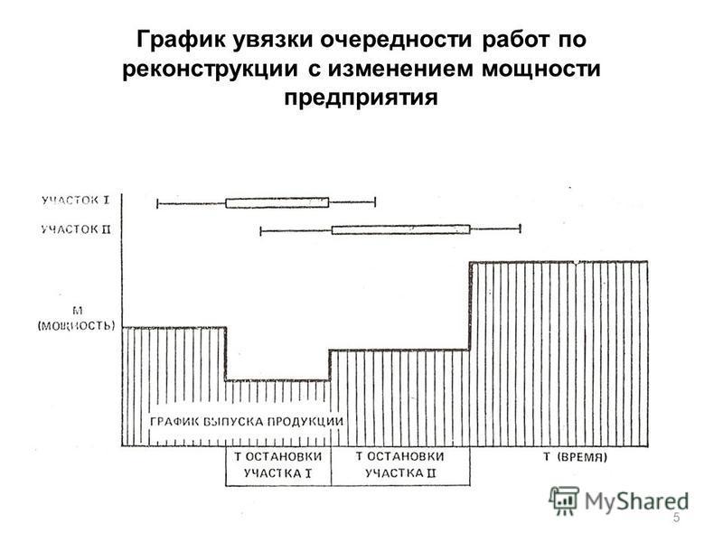 График увязки очередности работ по реконструкции с изменением мощности предприятия 15