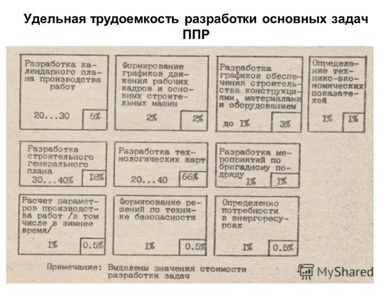 Удельная трудоемкость разработки основных задач ППР 23