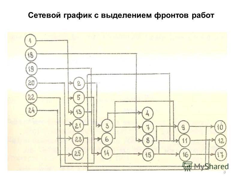 Сетевой график с выделением фронтов работ 3