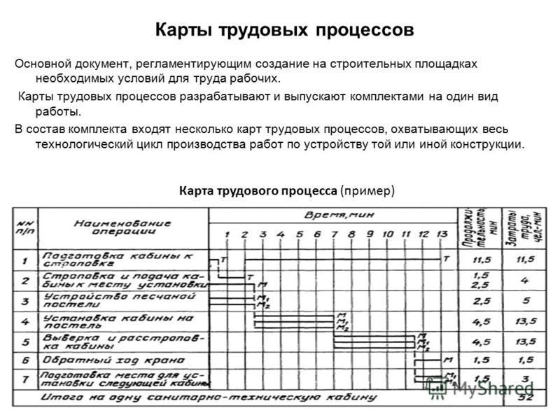 Карты трудовых процессов Основной документ, регламентирующим создание на строительных площадках необходимых условий для труда рабочих. Карты трудовых процессов разрабатывают и выпускают комплектами на один вид работы. В состав комплекта входят нескол