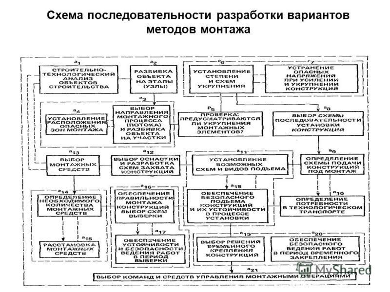 Схема последовательности разработки вариантов методов монтажа 45