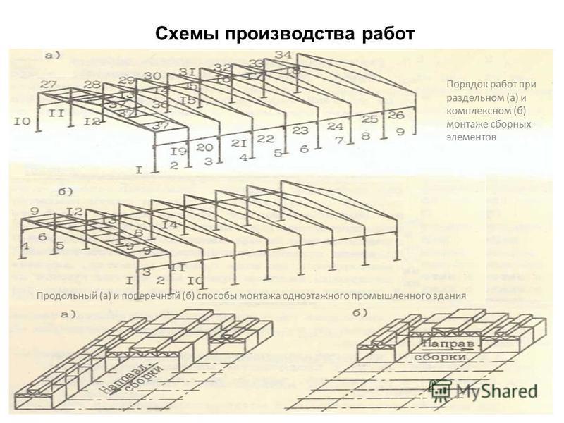 Схемы производства работ 48 Продольный (а) и поперечный (б) способы монтажа одноэтажного промышленного здания Порядок работ при раздельном (а) и комплексном (б) монтаже сборных элементов