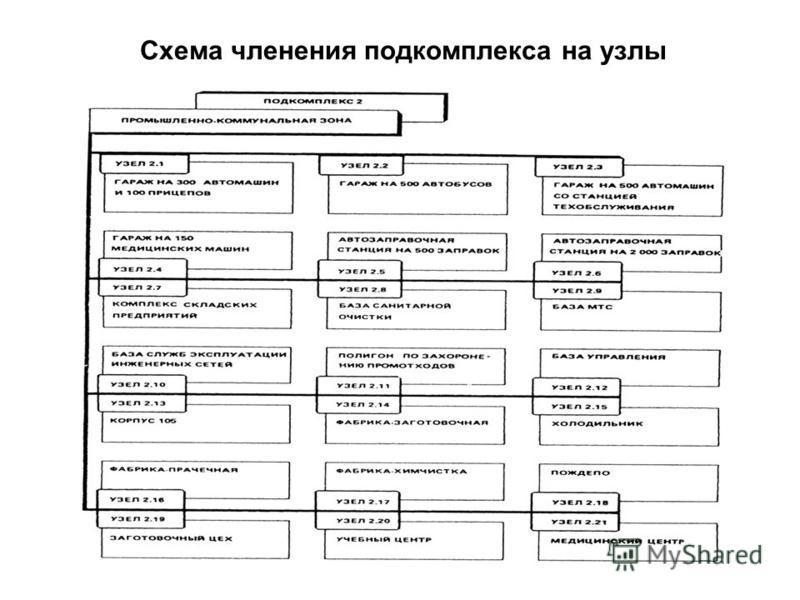 Схема членения подкомплекса на узлы 50