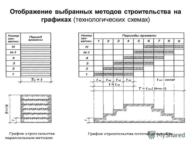 Отображение выбранных методов строительства на графиках (технологических схемах) 54