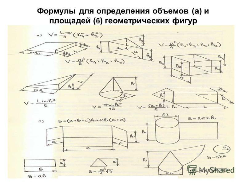 Формулы для определения объемов (а) и площадей ( б ) геометрических фигур 58