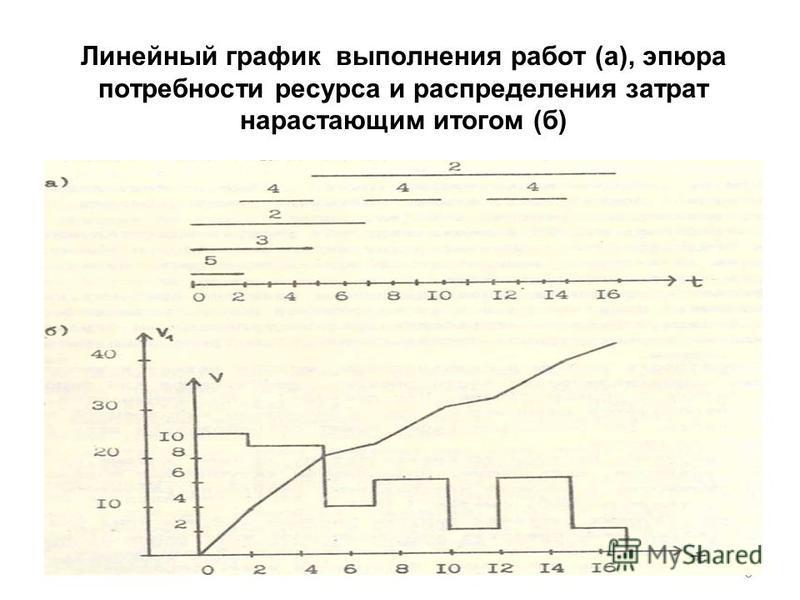 Линейный график выполнения работ (а), эпюра потребности ресурса и распределения затрат нарастающим итогом (б) 8