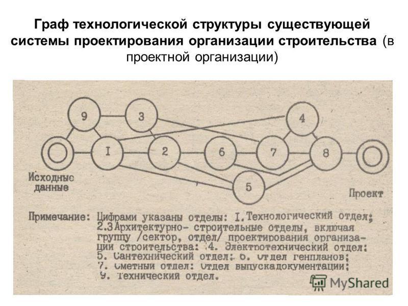 Граф технологической структуры существующей системы проектирования организации строительства (в проектной организации) 21