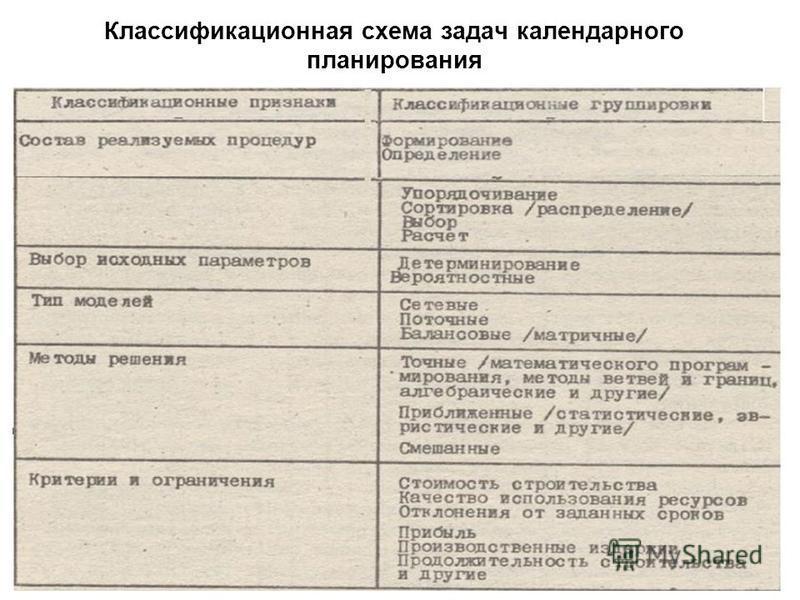 Классификационная схема задач календарного планирования 29