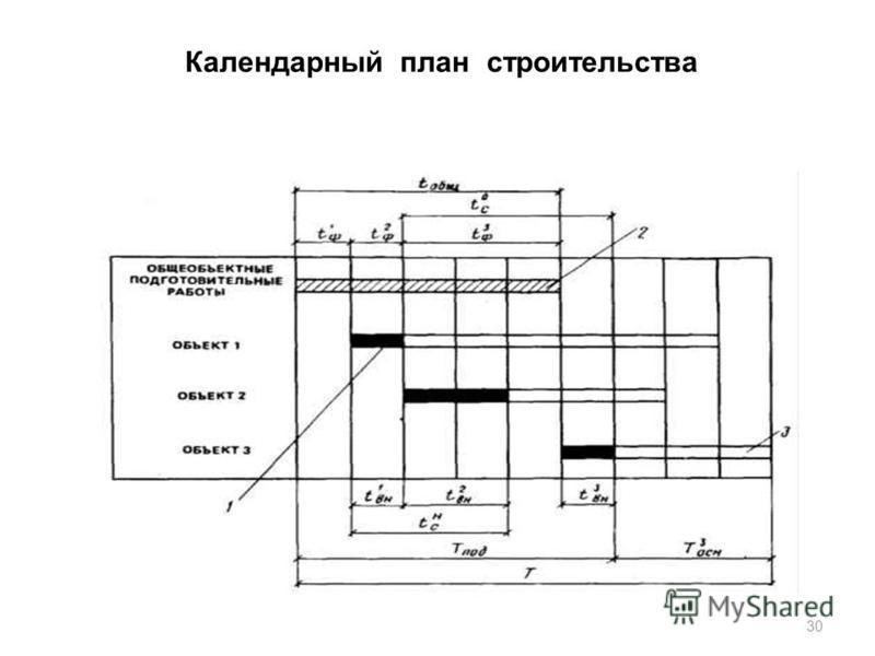 Календарный план строительства 30
