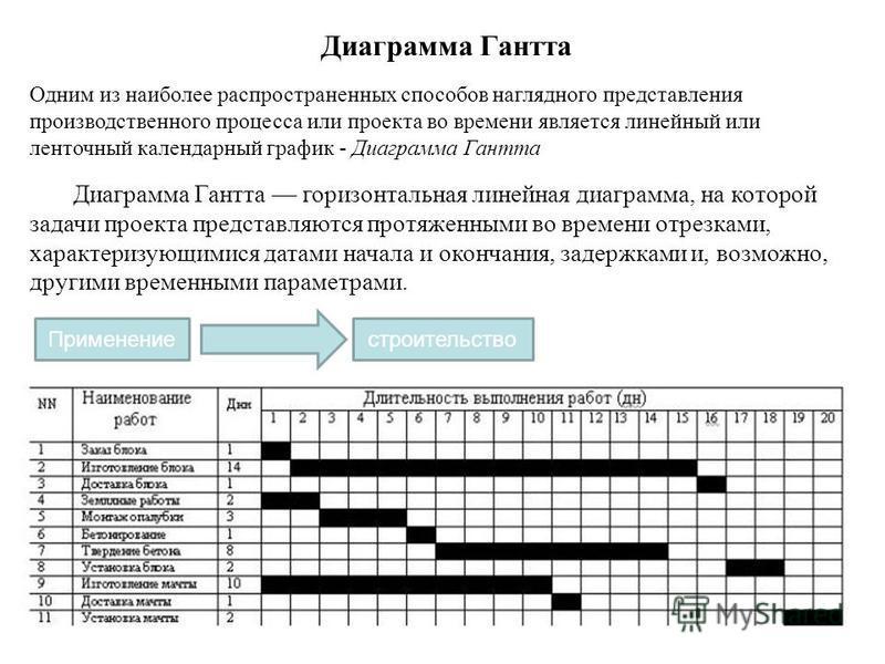 Одним из наиболее распространенных способов наглядного представления производственного процесса или проекта во времени является линейный или ленточный календарный график - Диаграмма Гантта Диаграмма Гантта горизонтальная линейная диаграмма, на которо