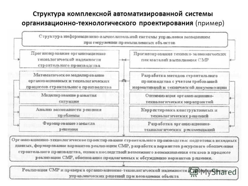 Структура комплексной автоматизированной системы организационно-технологического проектирования (пример)
