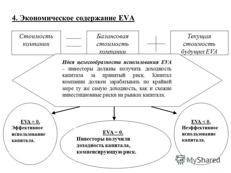 4. Экономическое содержание EVA Стоимость компаниии Балансовая стоимость компаниии Текущая стоимость будущих EVA Идея целесообразности использования EVA – инвесторы должны получить доходность капитала за принятый риск. Капитал компаниии должен зараба