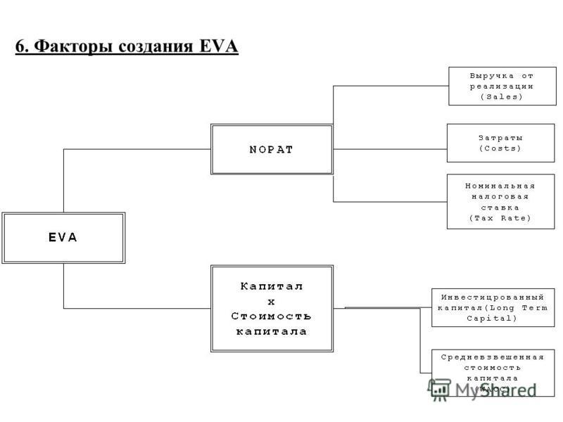 6. Факторы создания EVA