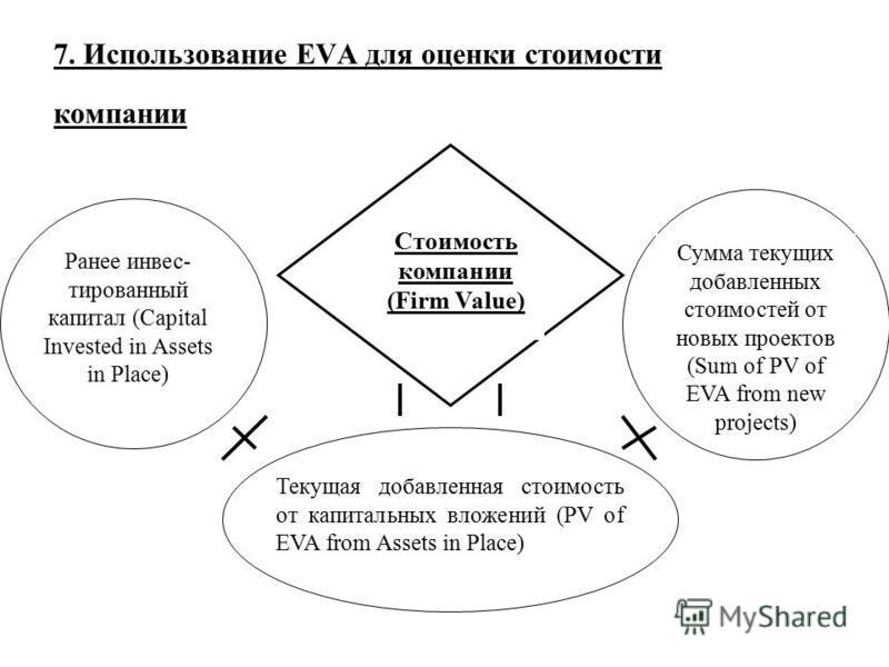 7. Использование EVA для оценки стоимости компаниии Стоимость компаниии (Firm Value) Ранее инвес- тированный капитал (Capital Invested in Assets in Place) Сумма текущих добавленных стоимостей от новых проектов (Sum of PV of EVA from new projects) Тек