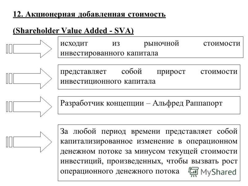 12. Акционерная добавленная стоимость (Shareholder Value Added - SVA) исходит из рыночной стоимости инвестированного капитала представляет собой прирост стоимости инвестиционного капитала Разработчик концепции – Альфред Раппапорт За любой период врем