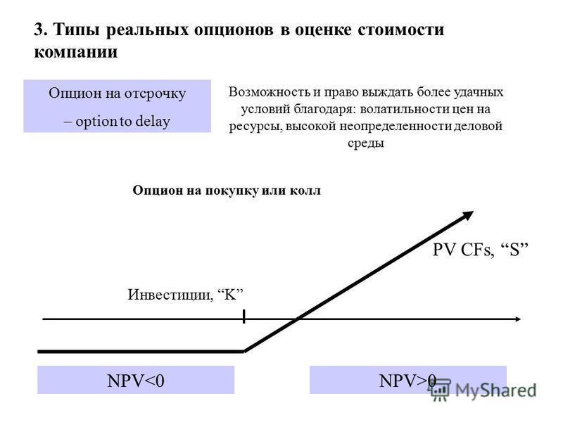 3. Типы реальных опционов в оценке стоимости компаниии Опцион на отсрочку – option to delay Возможность и право выждать более удачных условий благодаря: волатильности цен на ресурсы, высокой неопределенности деловой среды Инвестиции, K NPV<0 PV CFs,