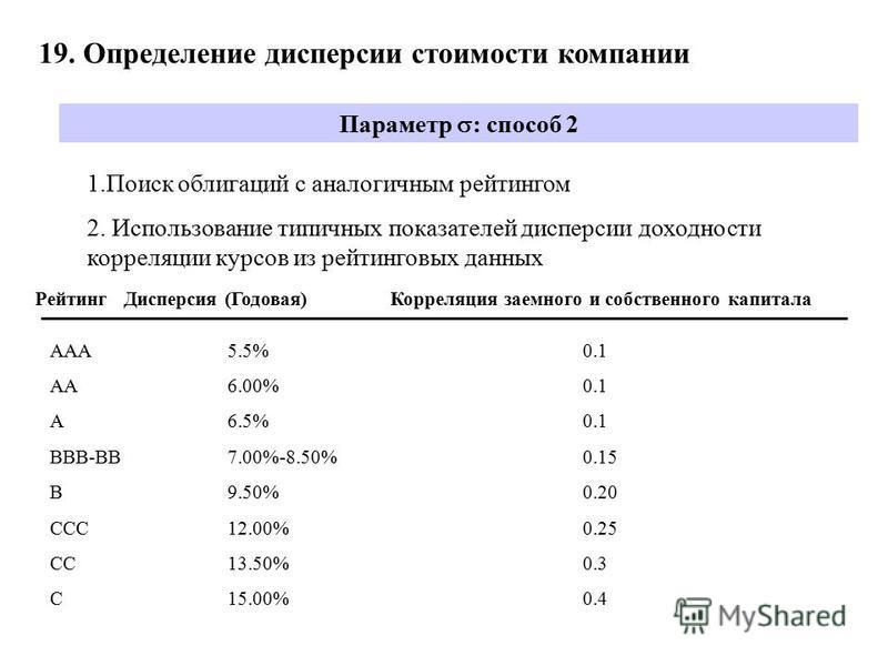 19. Определение дисперсии стоимости компаниии Параметр : способ 2 1. Поиск облигаций с аналогичным рейтингом 2. Использование типичных показателей дисперсии доходности корреляции курсов из рейтинговых данных Рейтинг Дисперсия (Годовая)Корреляция заем