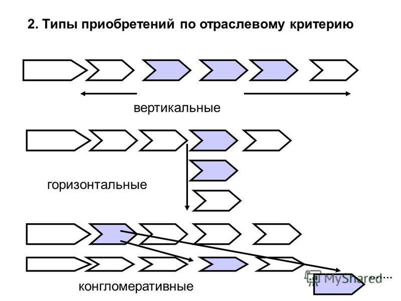 2. Типы приобретений по отраслевому критерию вертикальные горизонтальные конгломеративные
