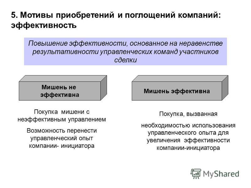 5. Мотивы приобретений и поглощений компаниий: эффективность Повышение эффективности, основанное на неравенстве результативности управленческих команд участников сделки Покупка мишени с неэффективным управлением Возможность перенести управленческий о