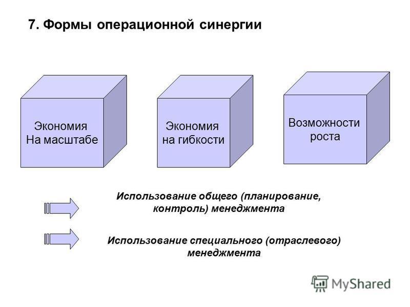 7. Формы операционной синергии Использование общего (планирование, контроль) менеджмента Экономия На масштабе Экономия на гибкости Возможности роста Использование специального (отраслевого) менеджмента