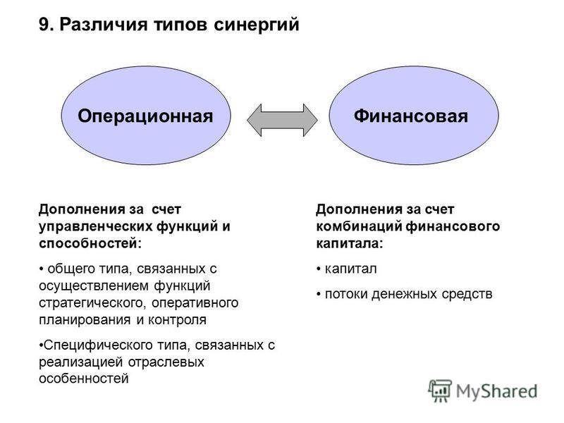 9. Различия типов синергий Дополнения за счет управленческих функций и способностей: общего типа, связанных с осуществлением функций стратегического, оперативного планирования и контроля Специфического типа, связанных с реализацией отраслевых особенн