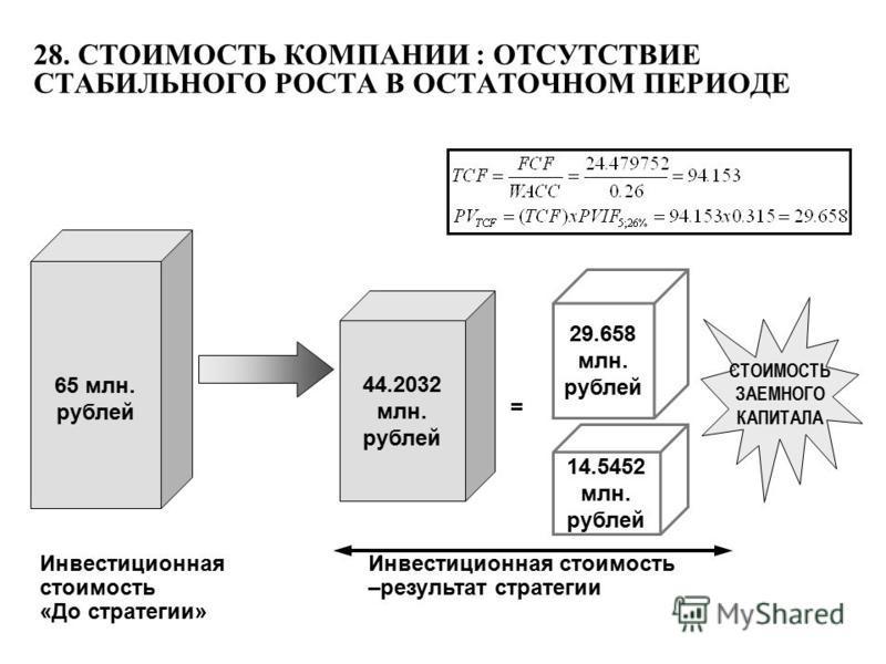 65 млн. рублей 44.2032 млн. рублей 14.5452 млн. рублей 29.658 млн. рублей Инвестиционная стоимость «До стратегии» = Инвестиционная стоимость –результат стратегии СТОИМОСТЬ ЗАЕМНОГО КАПИТАЛА 28. СТОИМОСТЬ КОМПАНИИ : ОТСУТСТВИЕ СТАБИЛЬНОГО РОСТА В ОСТА