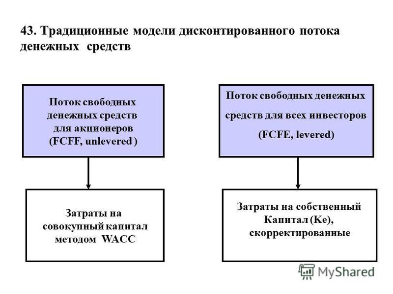 43. Традиционные модели дисконтированного потока денежных средств Поток свободных денежных средств для всех инвесторов (FCFE, levered) Поток свободных денежных средств для акционеров (FCFF, unlevered ) Затраты на совокупный капитал методом WACC Затра