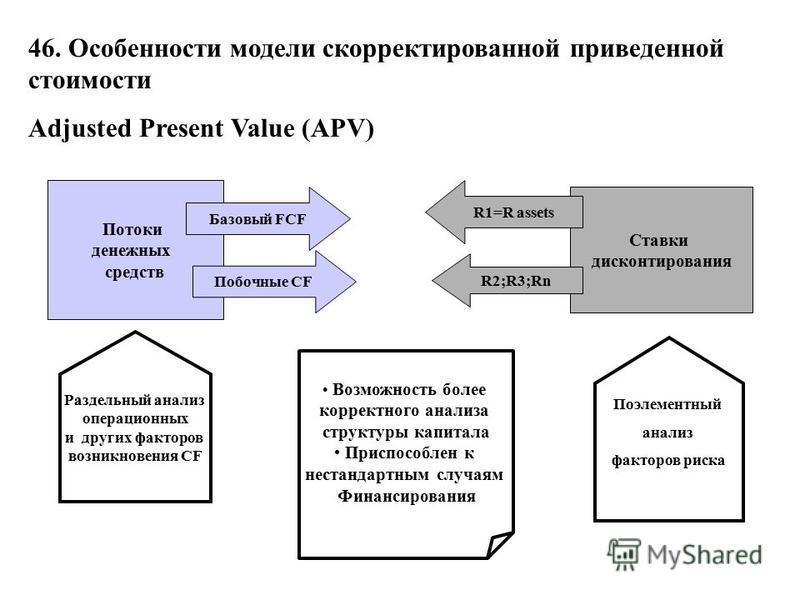 46. Особенности модели скорректированной приведенной стоимости Adjusted Present Value (APV) Потоки денежных средств Ставки дисконтирования Базовый FCF Побочные CF R1=R assets R2;R3;Rn Возможность более корректного анализа структуры капитала Приспособ