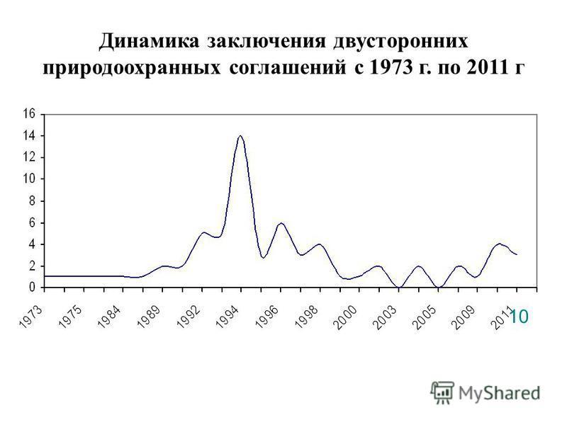 1010 Динамика заключения двусторонних природоохранных соглашений с 1973 г. по 2011 г
