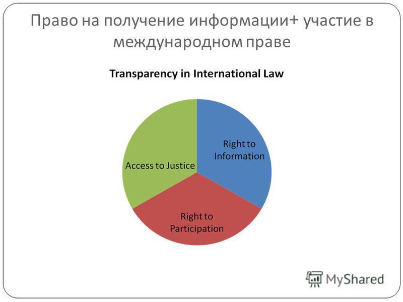 Право на получение информации + участие в международном праве