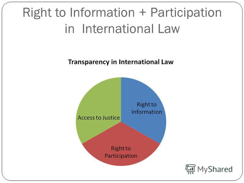 Right to Information + Participation in International Law