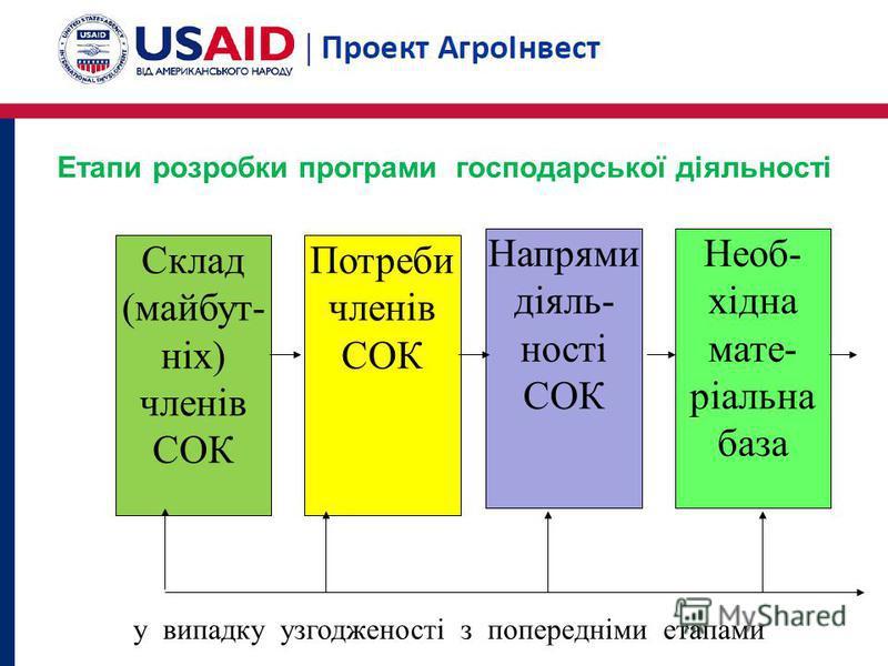 Етапи розробки програми господарської діяльності Склад (майбут- ніх) членів СОК Потреби членів СОК Напрями діяль- ності СОК Необ- хідна мате- ріальна база у випадку узгодженості з попередніми етапами