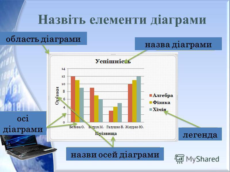 1 2 3 4 5 область діаграми назва діаграми легенда осі діаграми назви осей діаграми