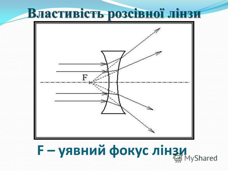 F – уявний фокус лінзи Властивість розсівної лінзи