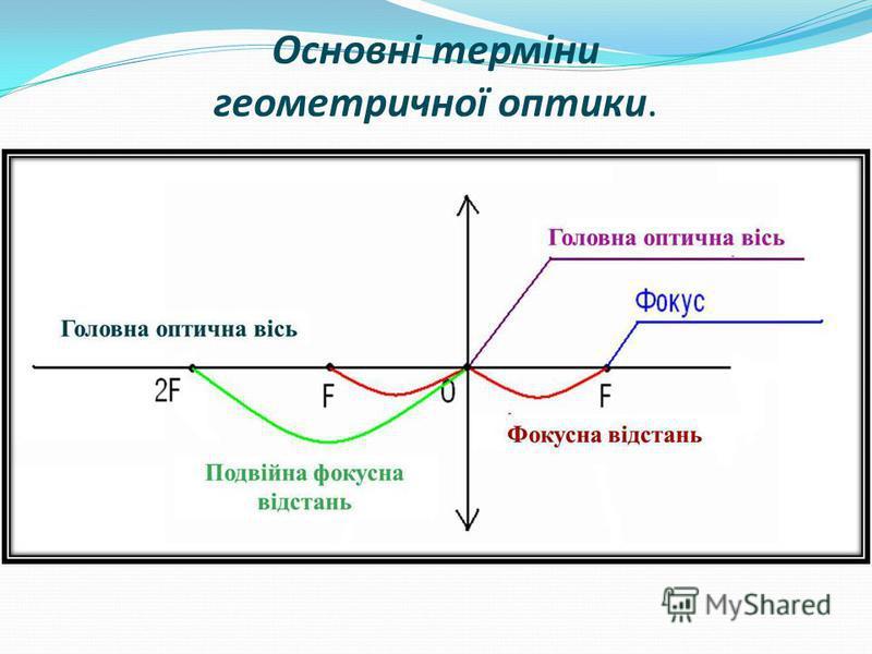 Основні терміни геометричної оптики.