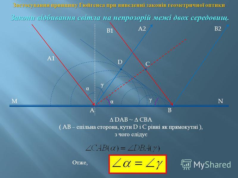 A1 A B1 B C D MN A2B2 α γ α γ Отже, Δ DAB ~ Δ CBA ( AB – спільна сторона, кути D і C рівні як прямокутні ), з чого слідує Застосування принципу Гюйгенса при виведенні законів геометричної оптики Закони відбивання світла на непрозорій межі двох середо