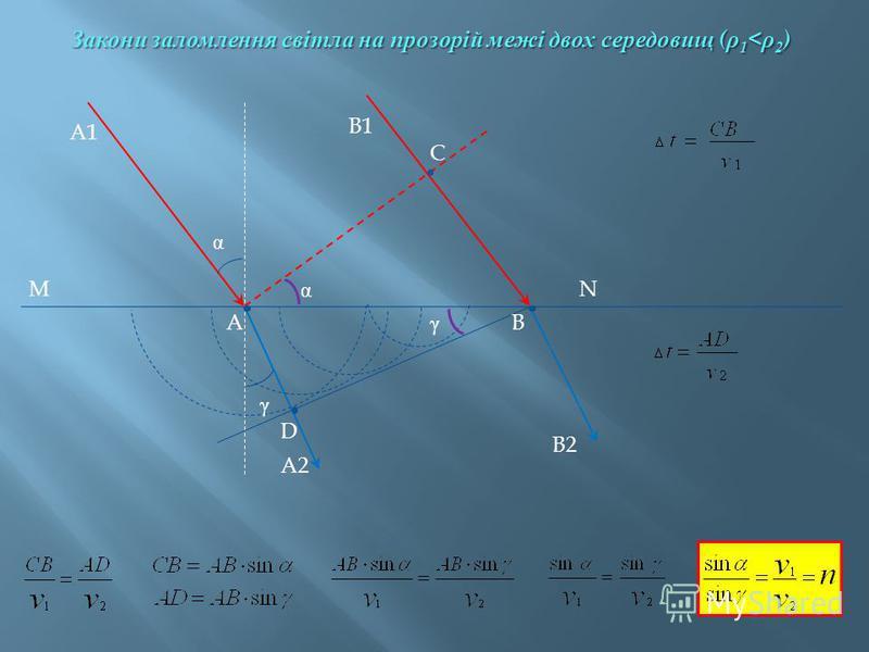 A1 A B1 B C D MN A2 B2 α γ α γ Закони заломлення світла на прозорій межі двох середовищ ( ρ 1 < ρ 2 )