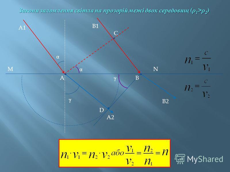 A1 A B1 B C D MN B2 α γ α γ A2 Закони заломлення світла на прозорій межі двох середовищ ( ρ 1 > ρ 2 )