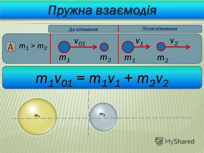Пружна взаємодія m 1 > m 2 v 01 A v1v1 v2v2 m1m1 m2m2 m1m1 m2m2 До зіткнення Після зіткнення m 1 v 01 = m 1 v 1 + m 2 v 2 m1m1 m2m2