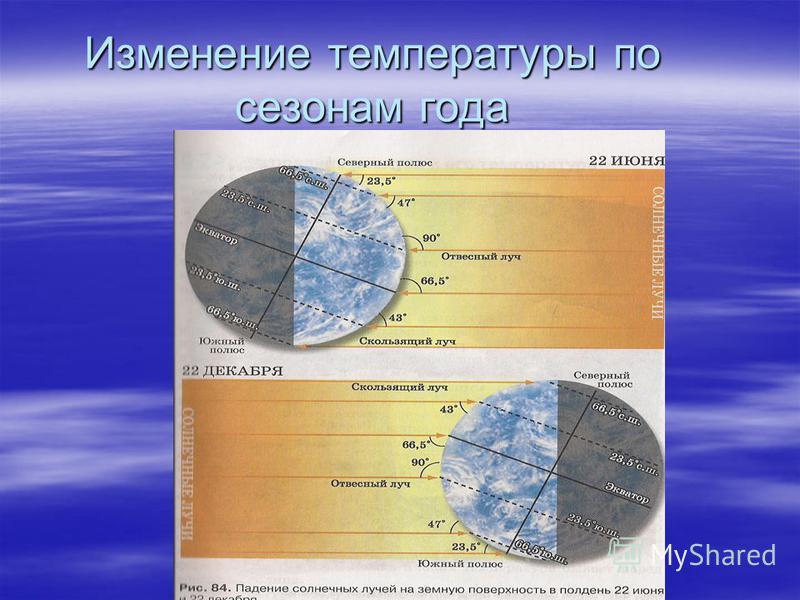 Изменение температуры по сезонам года