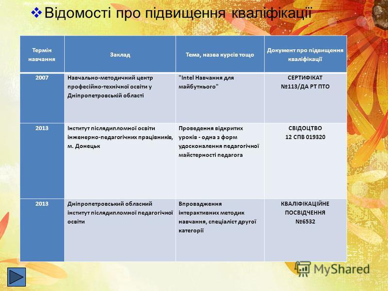 Відомості про підвищення кваліфікації Термін навчання ЗакладТема, назва курсів тощо Документ про підвищення кваліфікації 2007 Навчально-методичний центр професійно-технічної освіти у Дніпропетровській області
