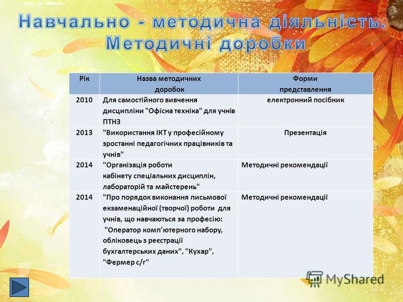 Рік Назва методичних доробок Форми представлення 2010 Для самостійного вивчення дисципліни