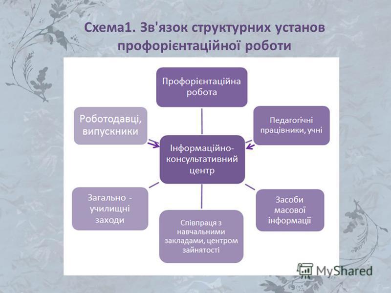 Схема1. Зв'язок структурних установ профорієнтаційної роботи