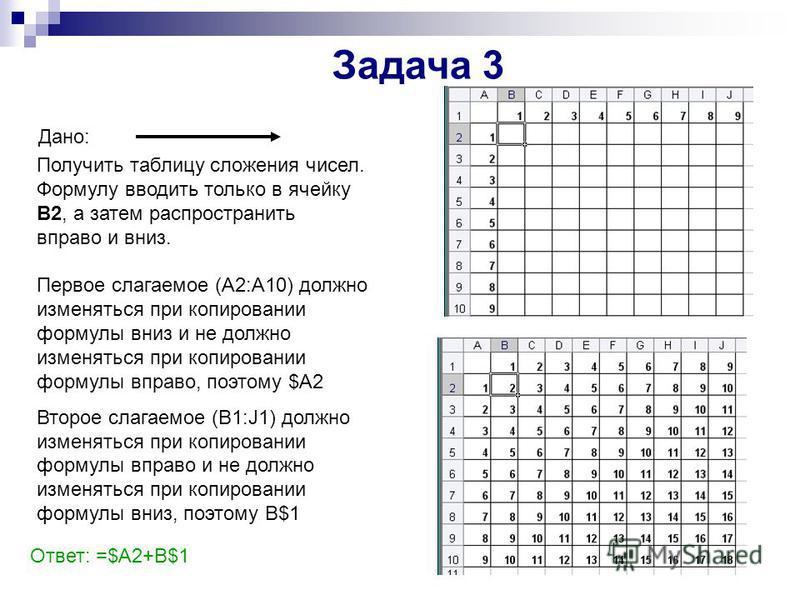 Задача 3 Дано: Получить таблицу сложения чисел. Формулу вводить только в ячейку В2, а затем распространить вправо и вниз. Ответ: =$A2+B$1 Первое слагаемое (А2:А10) должно изменяться при копировании формулы вниз и не должно изменяться при копировании