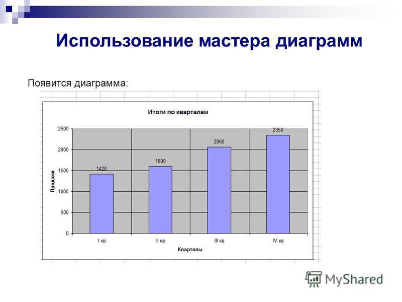 Появится диаграмма: Использование мастера диаграмм